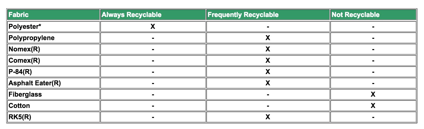 Cleanable Filter Fabric Types